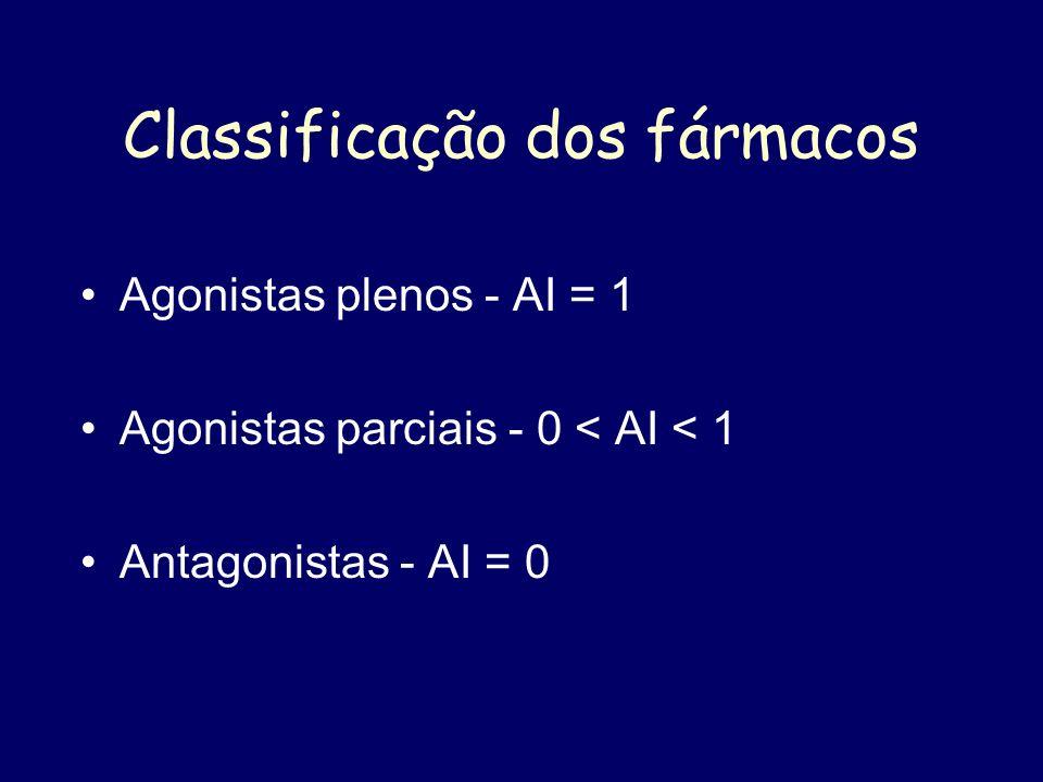 Classificação dos fármacos