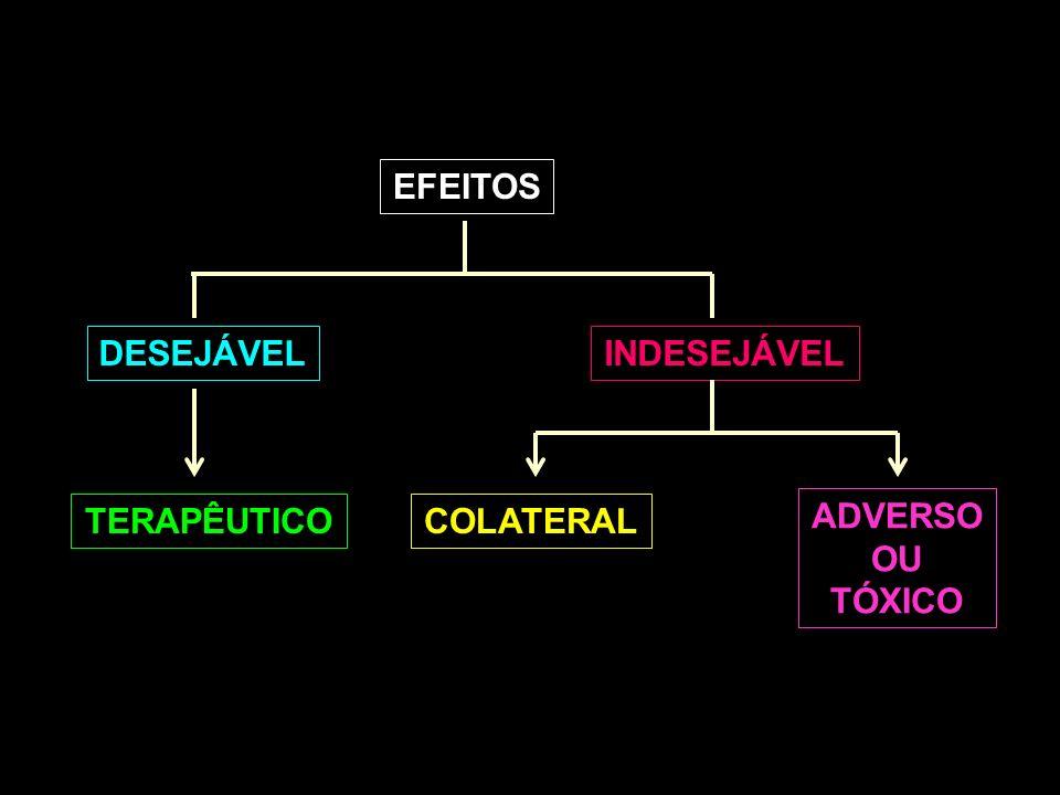 EFEITOS DESEJÁVEL INDESEJÁVEL TERAPÊUTICO COLATERAL ADVERSO OU TÓXICO