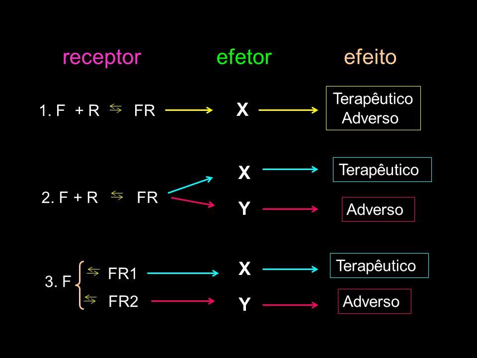 receptor efetor efeito X X Y X Y Terapêutico Adverso 1. F + R FR