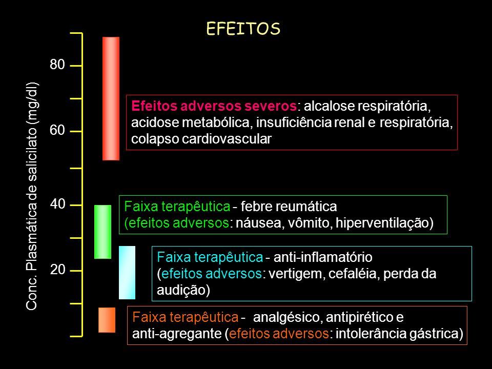 EFEITOS 80 Efeitos adversos severos: alcalose respiratória,