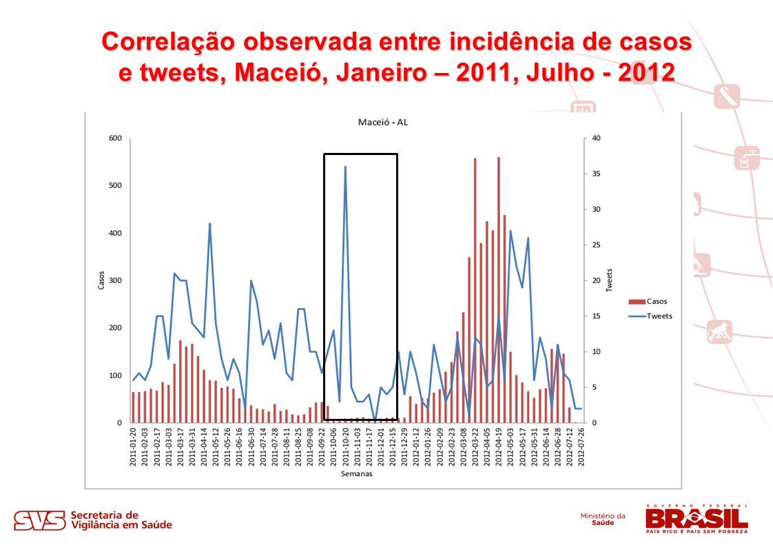 Correlação observada entre incidência de casos e tweets, Maceió, Janeiro – 2011, Julho - 2012