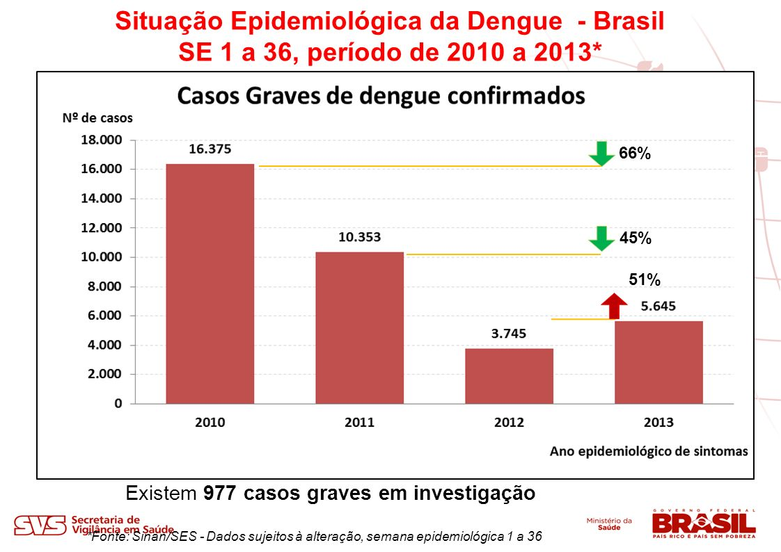 Situação Epidemiológica da Dengue - Brasil SE 1 a 36, período de 2010 a 2013*