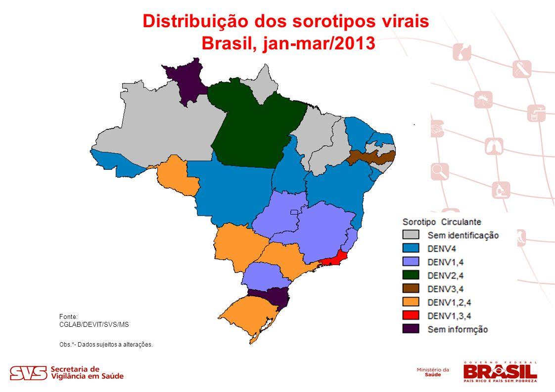 Distribuição dos sorotipos virais