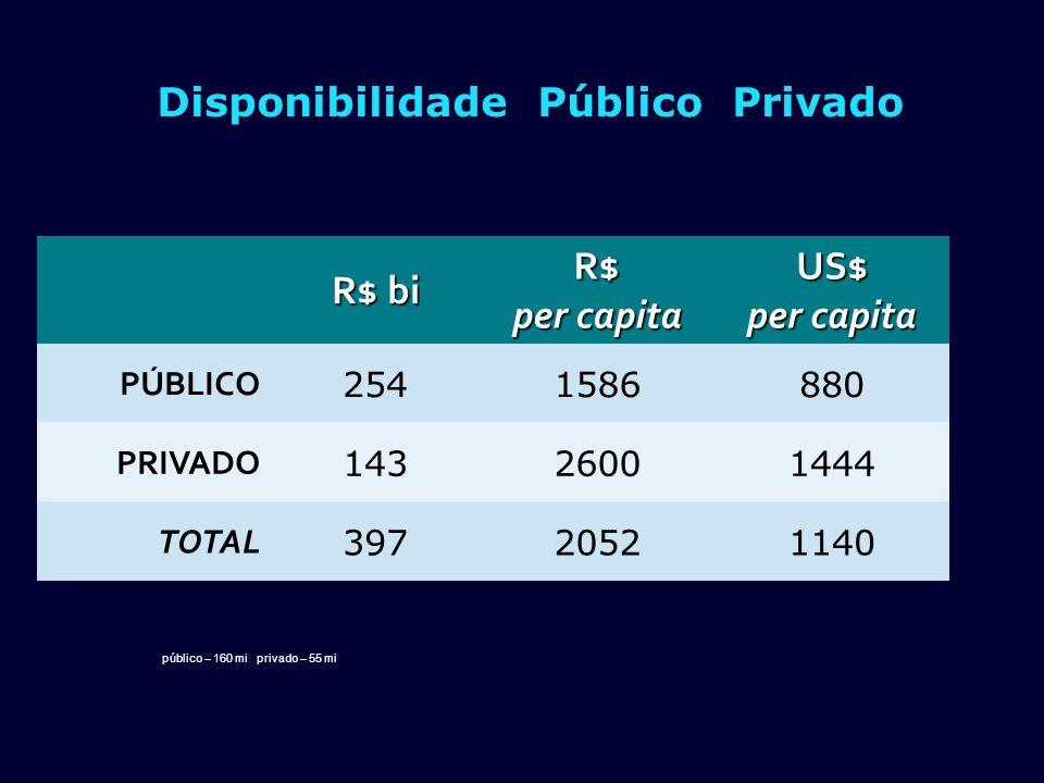 Disponibilidade Público Privado