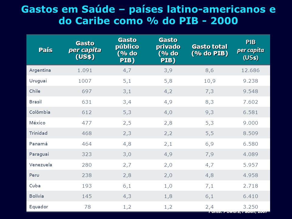 Gastos em Saúde – países latino-americanos e do Caribe como % do PIB - 2000