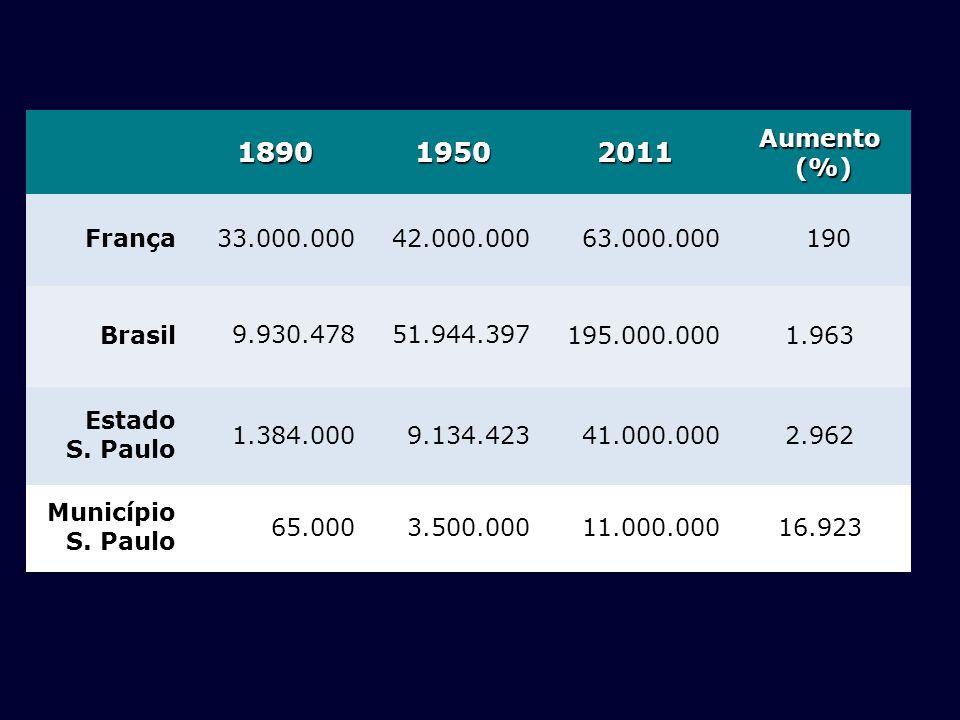 1890 1950. 2011. Aumento. (%) França. 33.000.000. 42.000.000. 63.000.000. 190. Brasil. 9.930.478.
