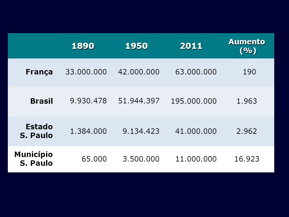 18901950. 2011. Aumento. (%) França. 33.000.000. 42.000.000. 63.000.000. 190. Brasil. 9.930.478. 51.944.397.