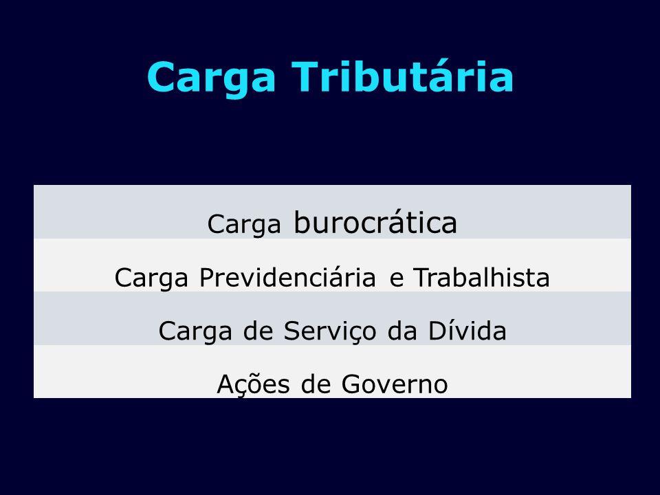 Carga Tributária Carga burocrática Carga Previdenciária e Trabalhista