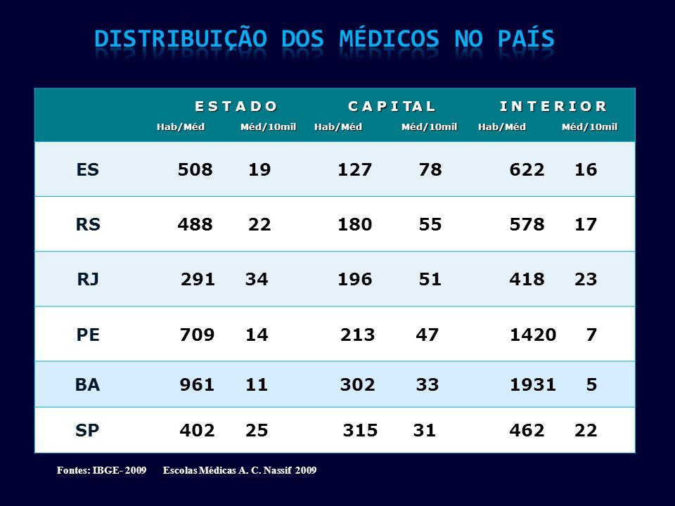 Distribuição dos Médicos no País
