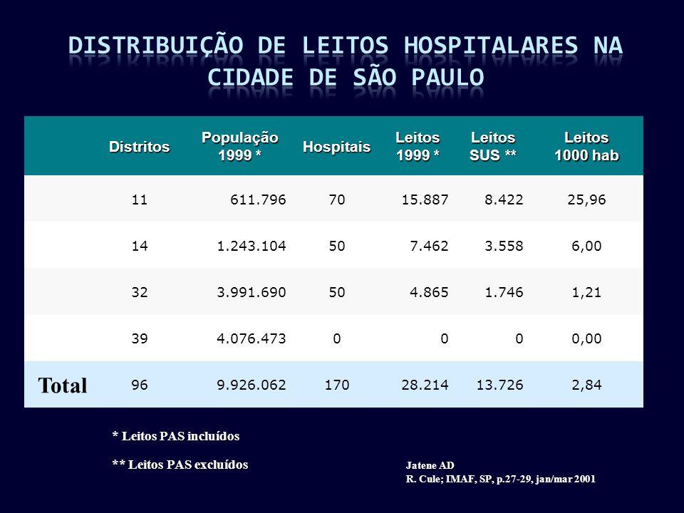 Distribuição de Leitos Hospitalares na