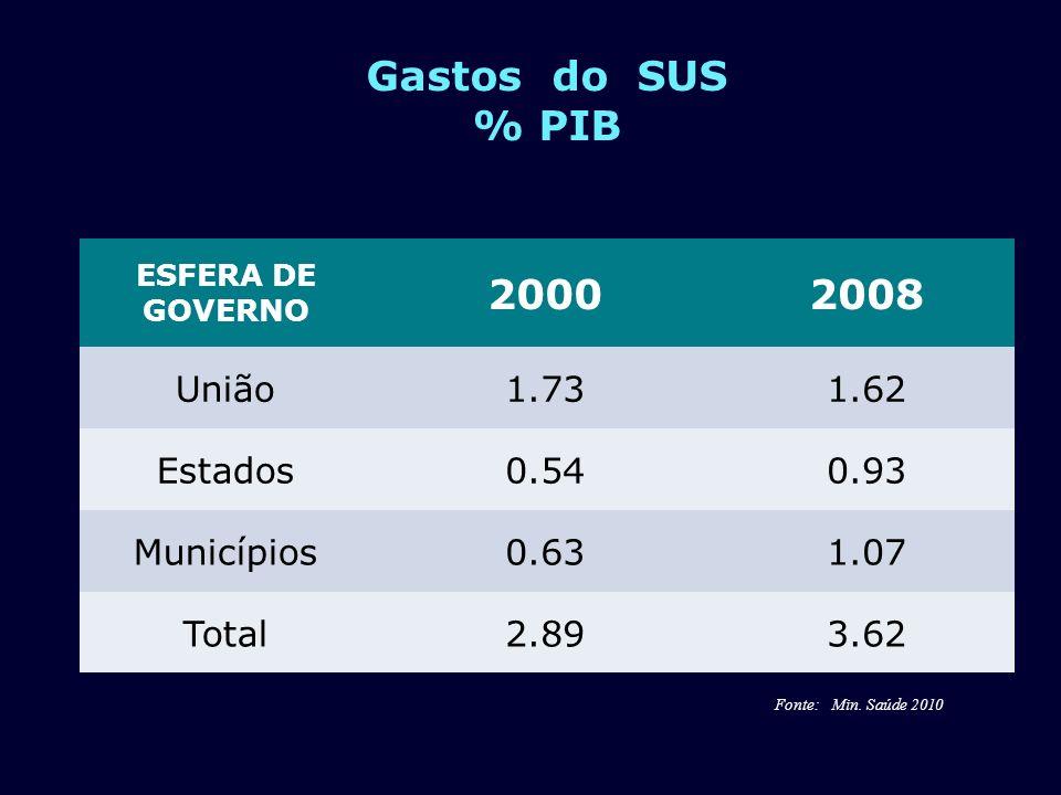 Gastos do SUS % PIB 2000 2008 União 1.73 1.62 Estados 0.54 0.93
