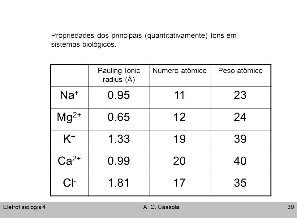 Pauling Ionic radius (Å)