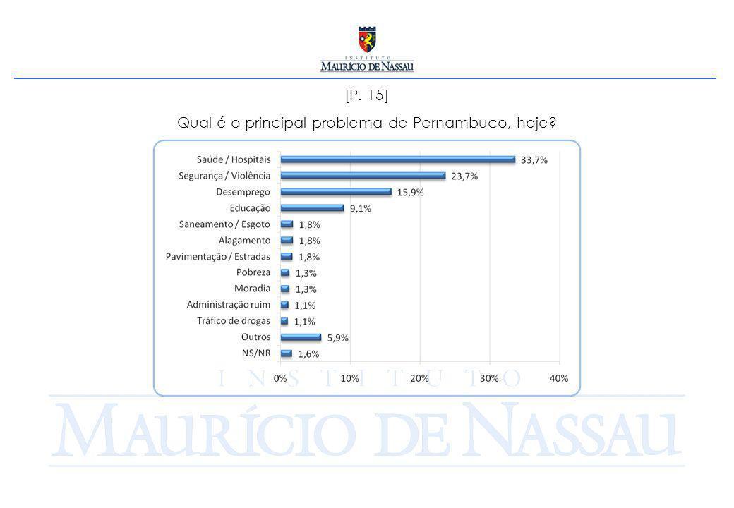 Qual é o principal problema de Pernambuco, hoje