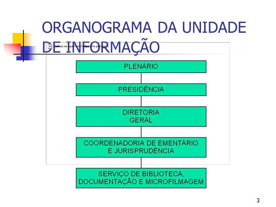 ORGANOGRAMA DA UNIDADE DE INFORMAÇÃO