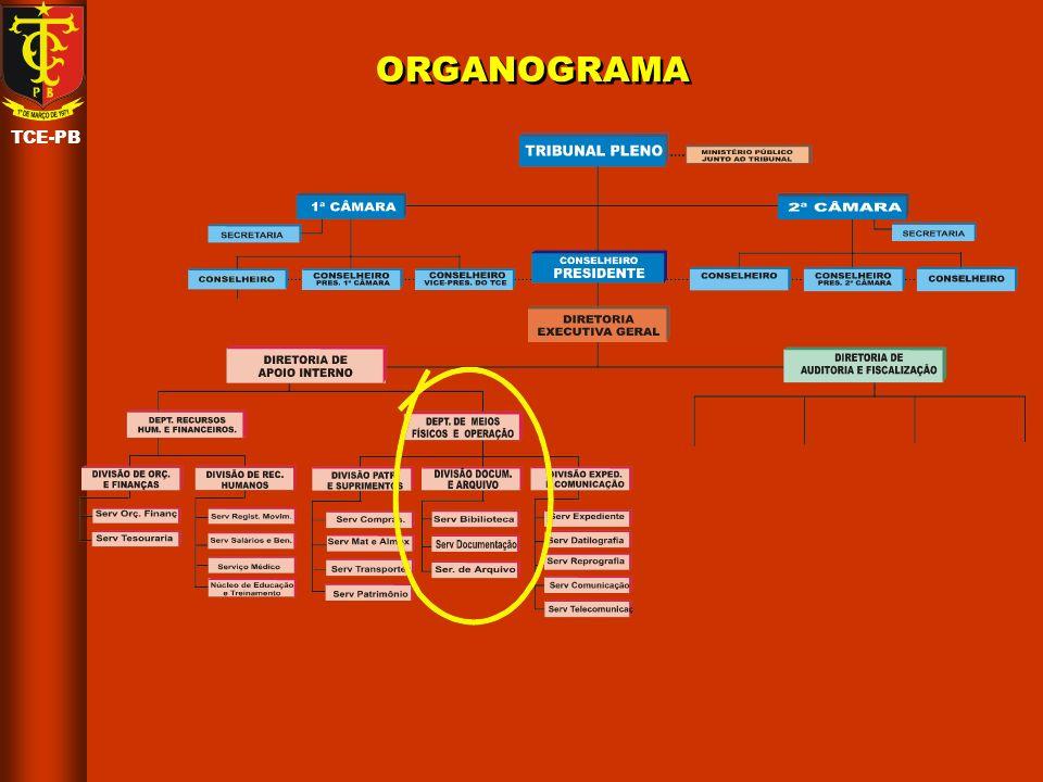 ORGANOGRAMA TCE-PB