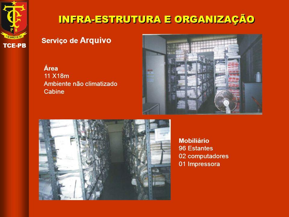 INFRA-ESTRUTURA E ORGANIZAÇÃO