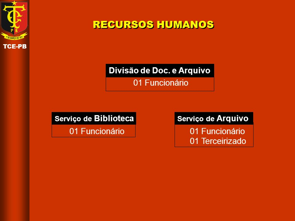 RECURSOS HUMANOS Divisão de Doc. e Arquivo 01 Funcionário