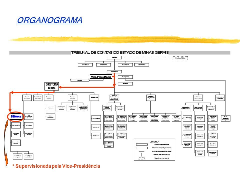 ORGANOGRAMA * Supervisionada pela Vice-Presidência Vice-Presidência