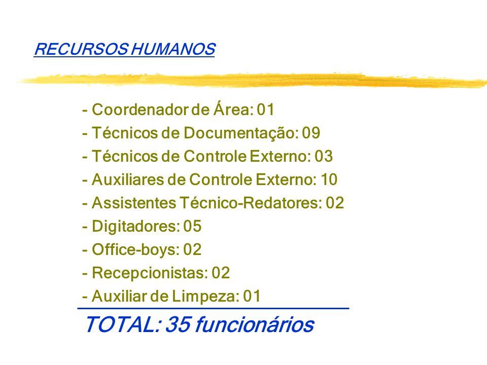 RECURSOS HUMANOS - Coordenador de Área: 01. - Técnicos de Documentação: 09. - Técnicos de Controle Externo: 03.