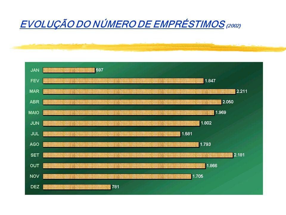 EVOLUÇÃO DO NÚMERO DE EMPRÉSTIMOS (2002)