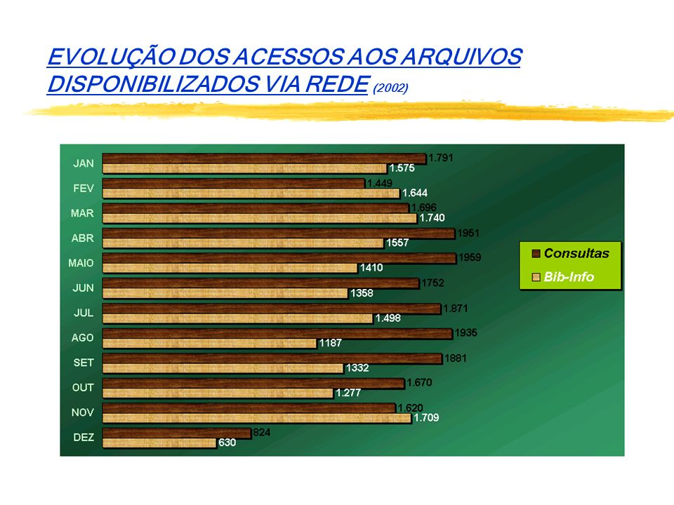EVOLUÇÃO DOS ACESSOS AOS ARQUIVOS DISPONIBILIZADOS VIA REDE (2002)