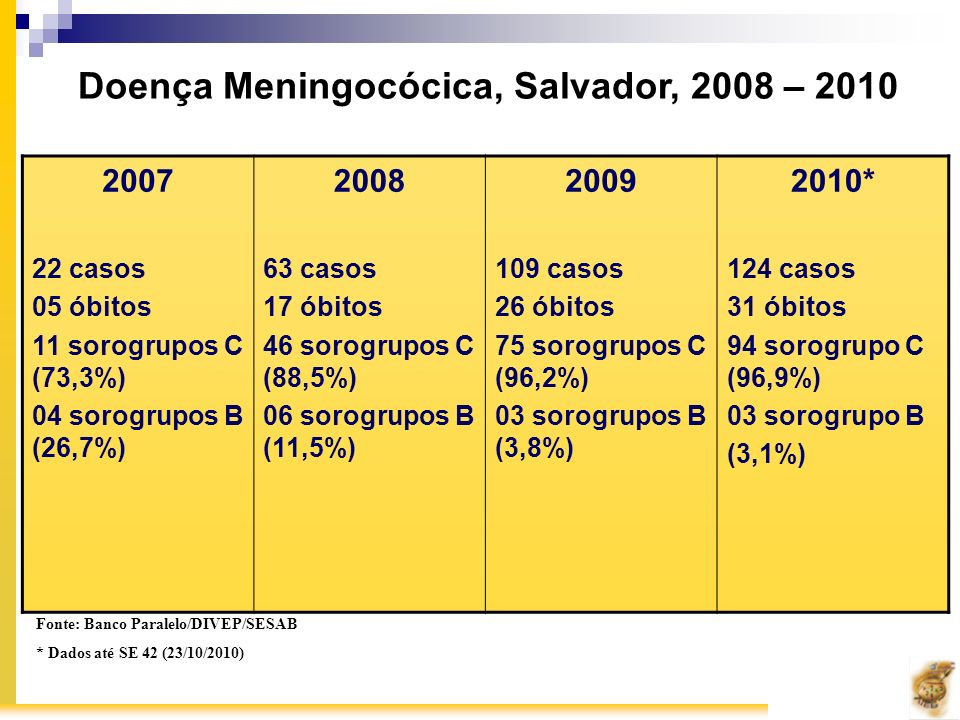 Doença Meningocócica, Salvador, 2008 – 2010