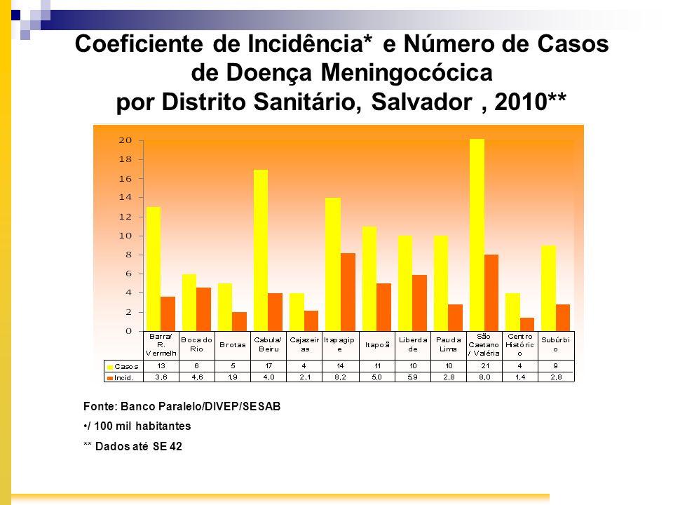 Coeficiente de Incidência* e Número de Casos de Doença Meningocócica