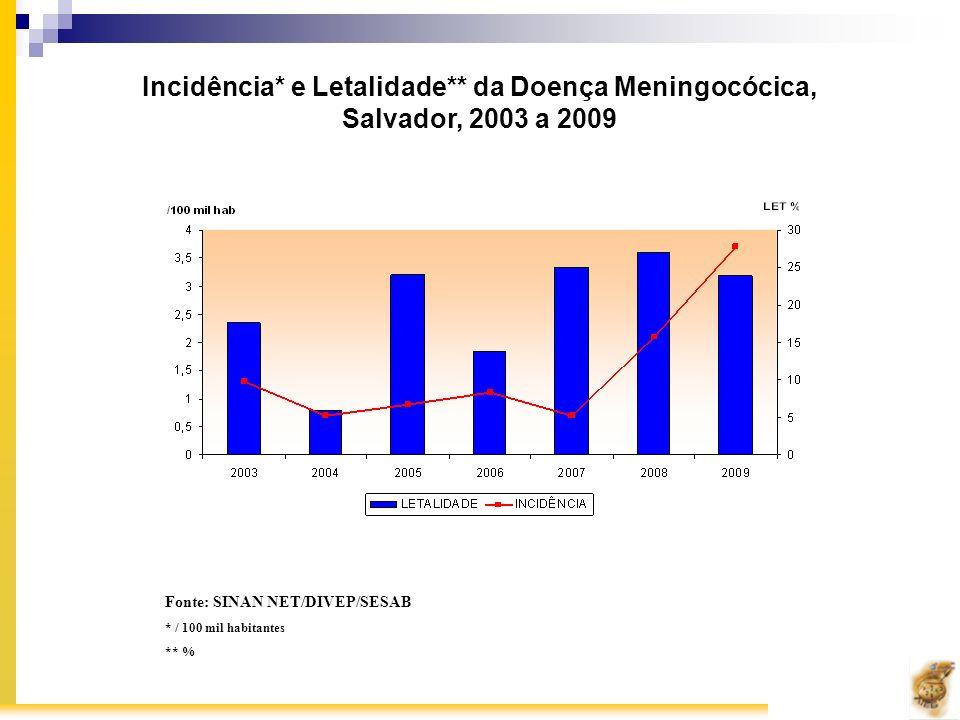 Incidência* e Letalidade** da Doença Meningocócica,