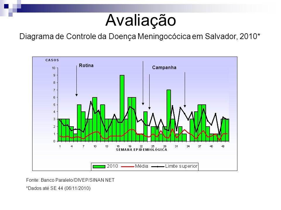 Avaliação Diagrama de Controle da Doença Meningocócica em Salvador, 2010* Rotina. Campanha. Fonte: Banco Paralelo/DIVEP/SINAN NET.