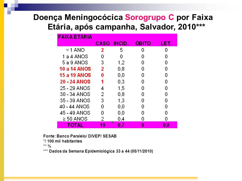 Doença Meningocócica Sorogrupo C por Faixa Etária, após campanha, Salvador, 2010***