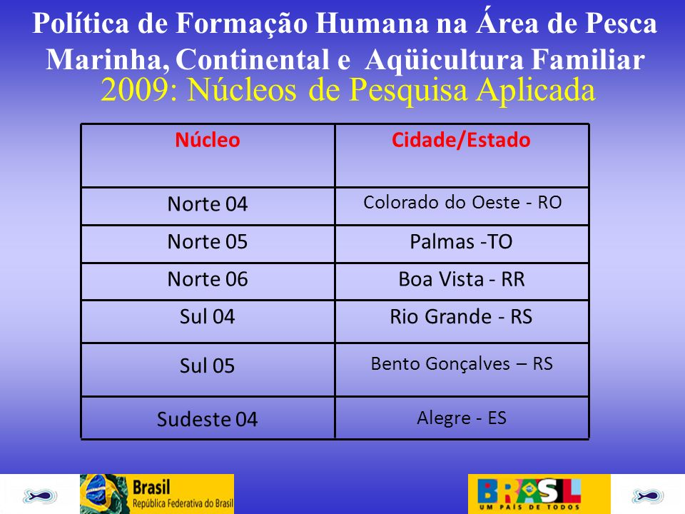 2009: Núcleos de Pesquisa Aplicada