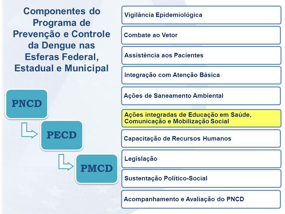 Componentes do Programa de Prevenção e Controle da Dengue nas Esferas Federal, Estadual e Municipal