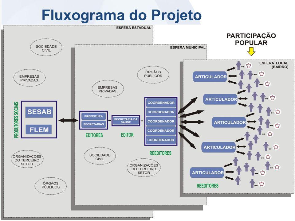 Fluxograma do Projeto www.flem.org.br