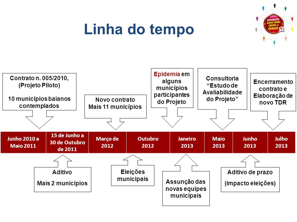 Linha do tempo Epidemia em alguns municípios participantes do Projeto