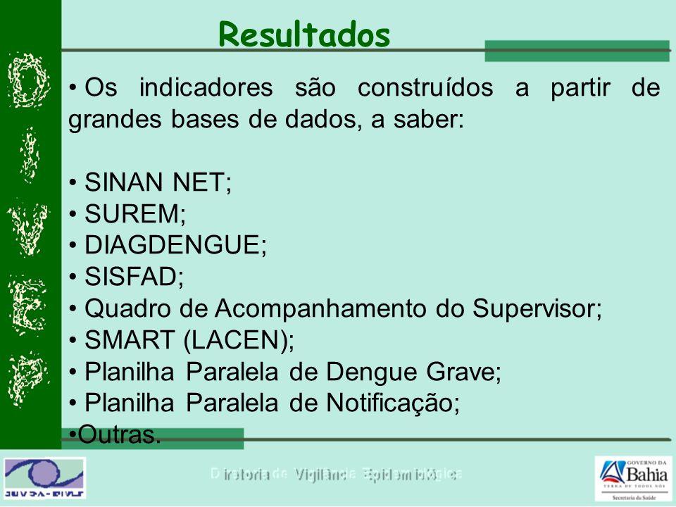 Resultados Os indicadores são construídos a partir de grandes bases de dados, a saber: SINAN NET; SUREM;