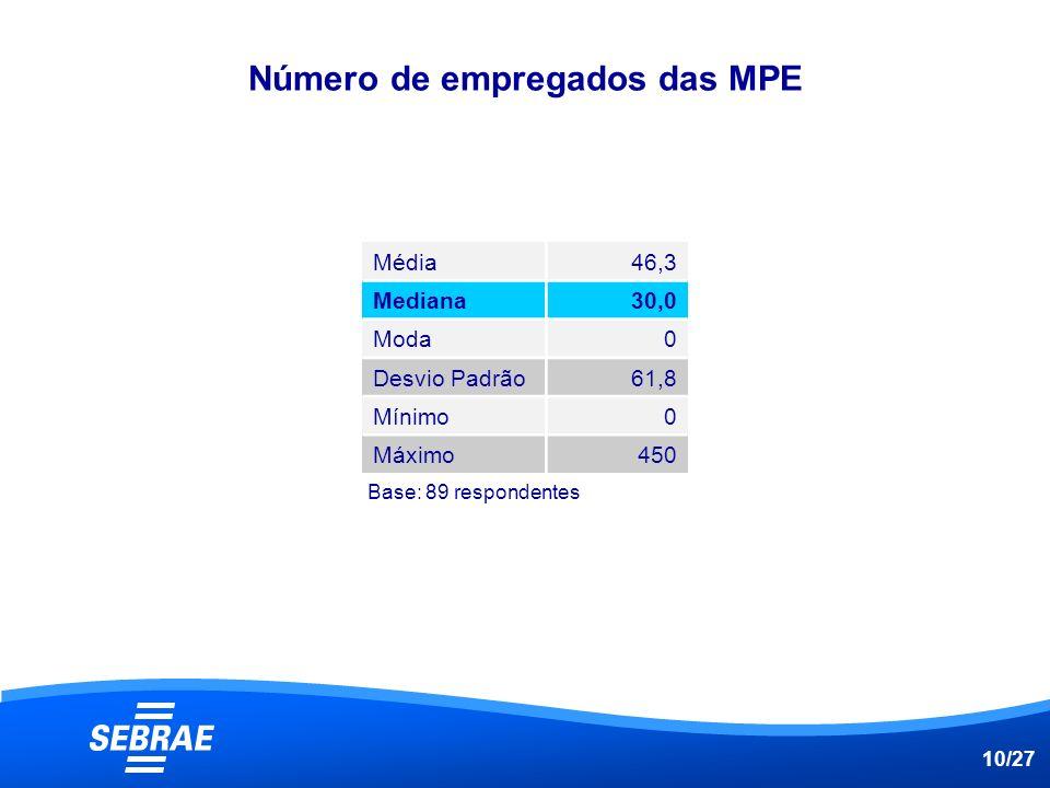 Número de empregados das MPE
