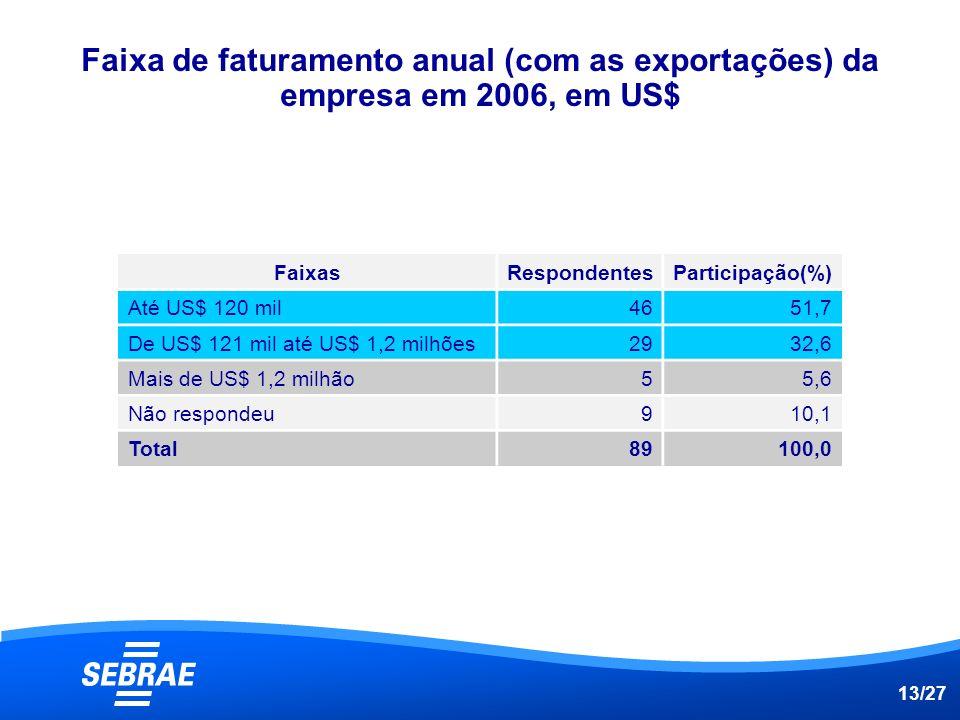 Faixa de faturamento anual (com as exportações) da empresa em 2006, em US$