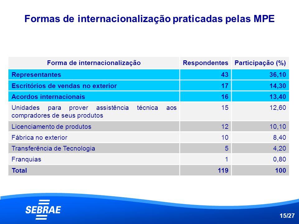 Formas de internacionalização praticadas pelas MPE