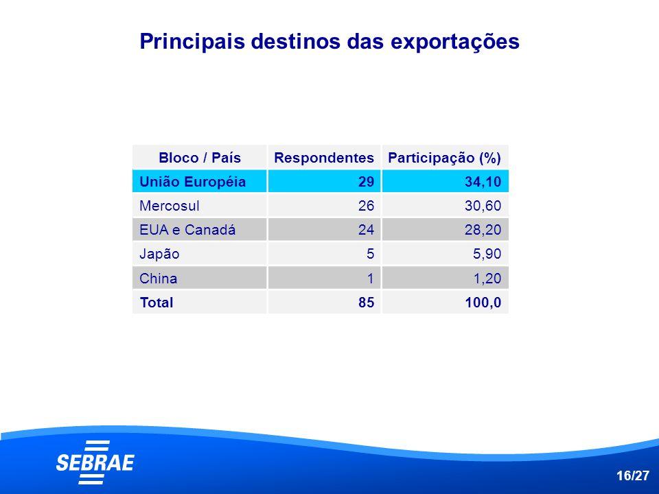 Principais destinos das exportações