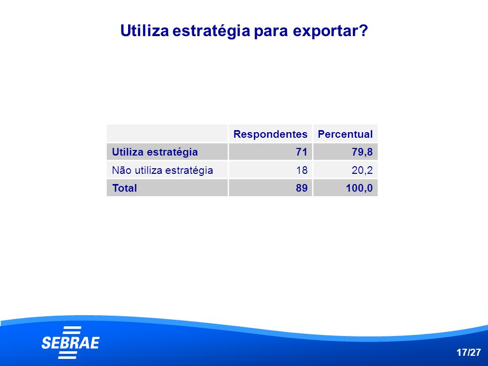 Utiliza estratégia para exportar
