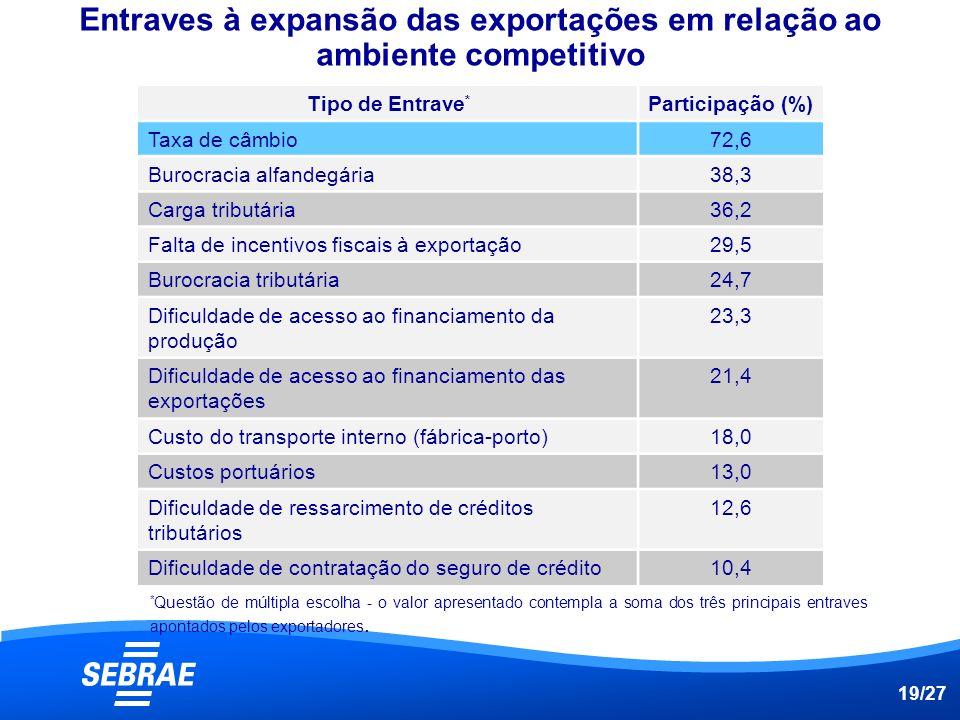 Entraves à expansão das exportações em relação ao ambiente competitivo