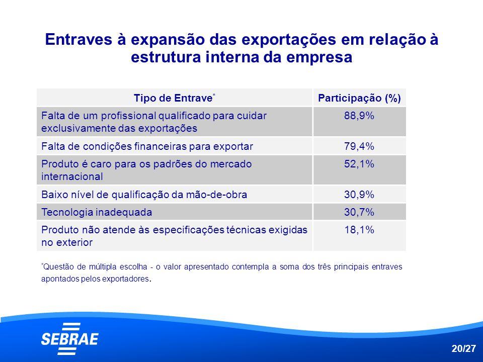 Entraves à expansão das exportações em relação à estrutura interna da empresa