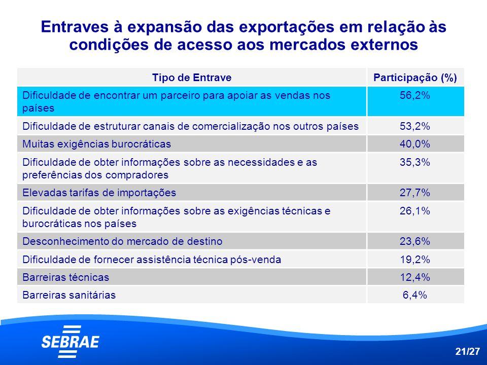 Entraves à expansão das exportações em relação às condições de acesso aos mercados externos