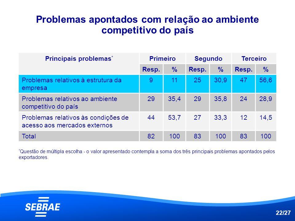 Problemas apontados com relação ao ambiente competitivo do país
