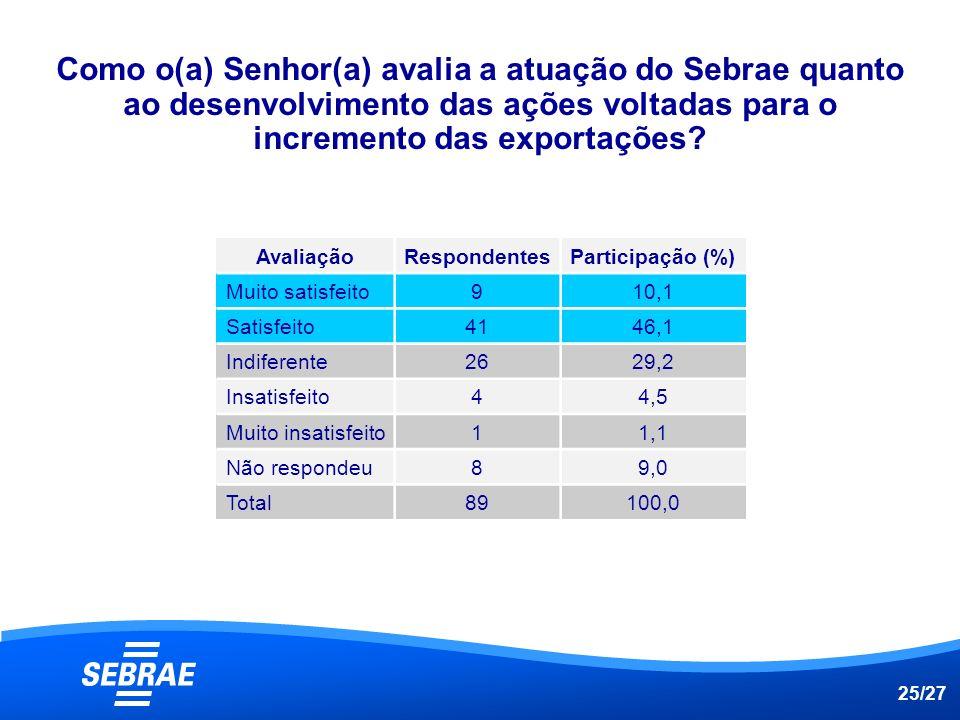 Como o(a) Senhor(a) avalia a atuação do Sebrae quanto ao desenvolvimento das ações voltadas para o incremento das exportações