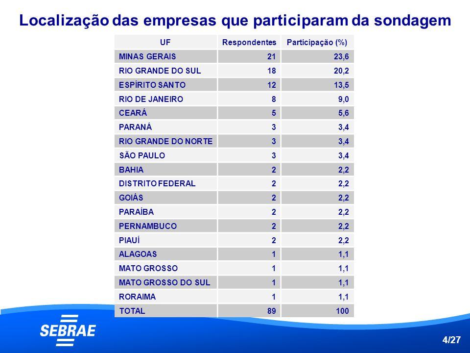 Localização das empresas que participaram da sondagem
