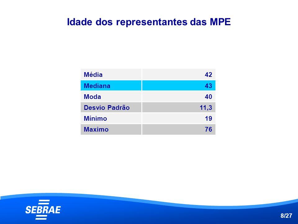 Idade dos representantes das MPE