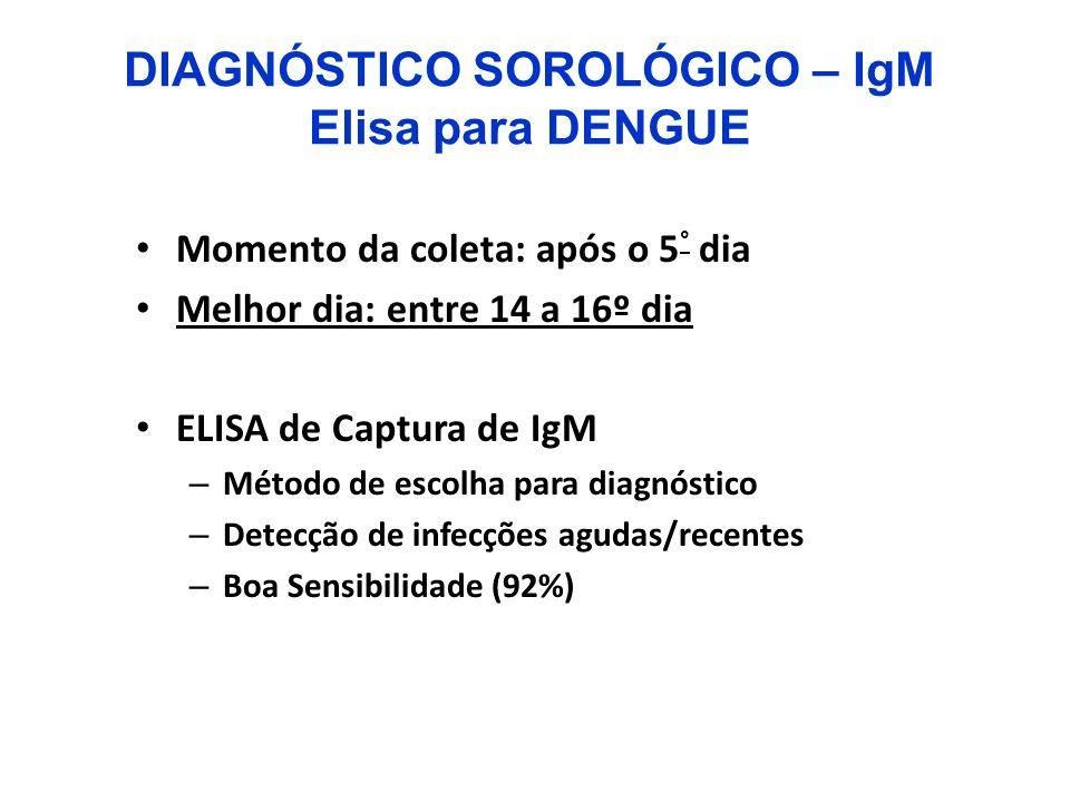 DIAGNÓSTICO SOROLÓGICO – IgM Elisa para DENGUE