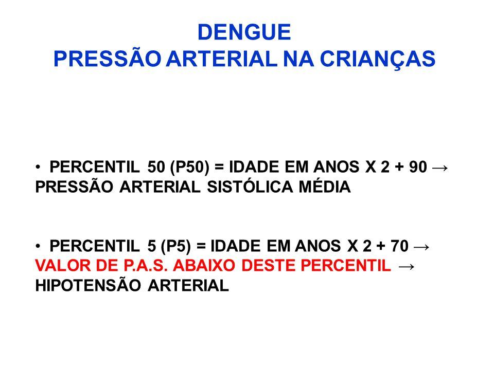 DENGUE PRESSÃO ARTERIAL NA CRIANÇAS
