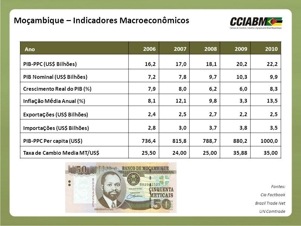 Moçambique – Indicadores Macroeconômicos